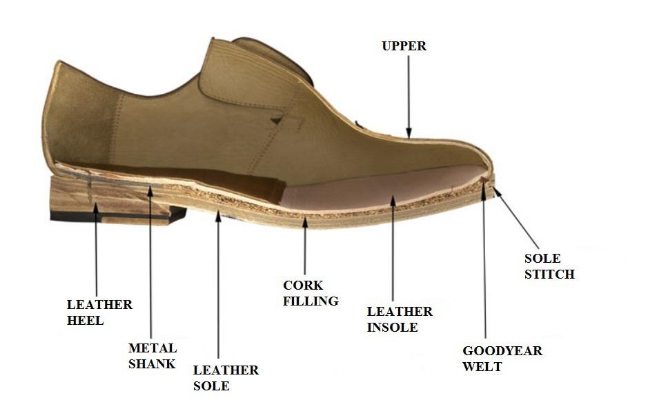 calzado fabricación goodyear