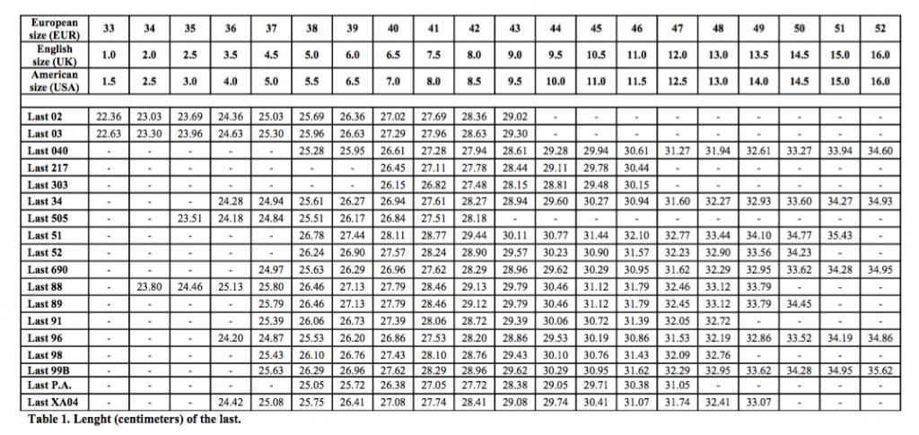 sizes-equivalence